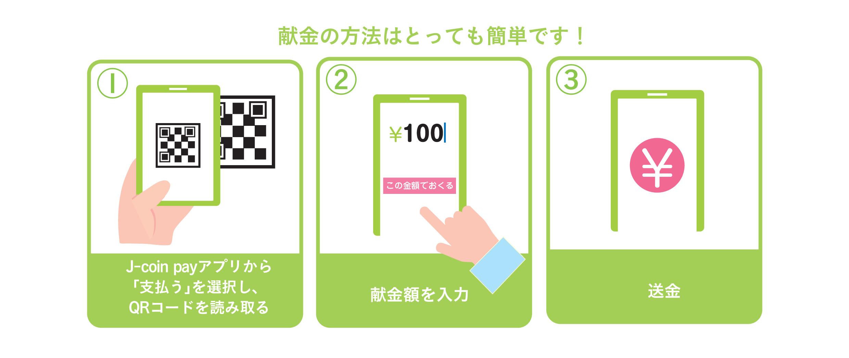 ①ジェイコインペイアプリから「支払う」を選択し、QRコードを読み取る②献金額を入力する③送金する